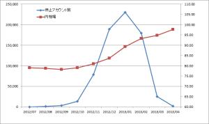 PSO2グラフ